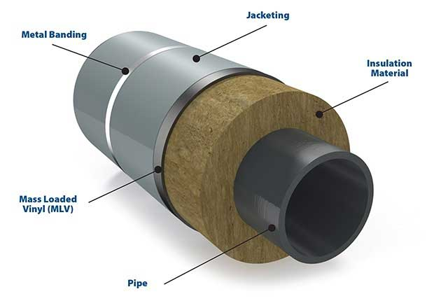 Aluminum Pipe Insulation : The four components required for insulation of piping
